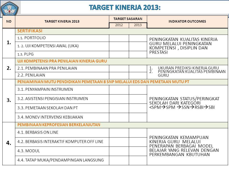 NOTARGET KINERJA 2013 TARGET SASARAN INDIKATOR OUTCOMES 20122013 1. SERTIFIKASI 1.1. PORTFOLIO PENINGKATAN KUALITAS KINERJA GURU MELALUI PENINGKATAN K