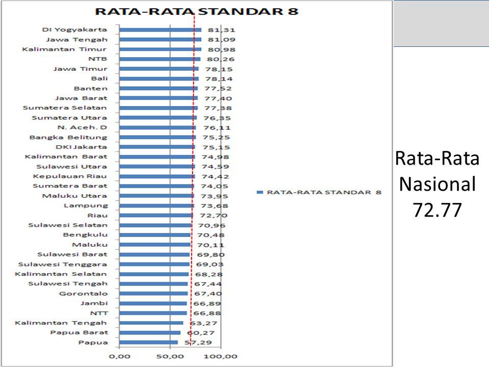 Rata-Rata Nasional 72.77