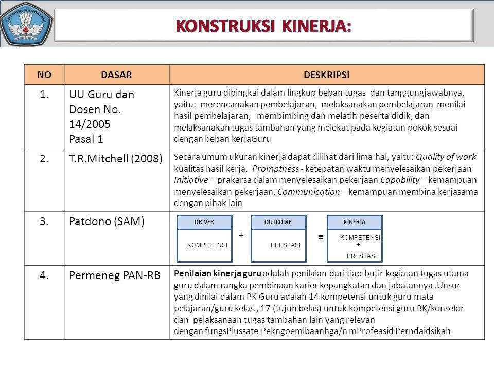 NODASARDESKRIPSI 1.UU Guru dan Dosen No. 14/2005 Pasal 1 Kinerja guru dibingkai dalam lingkup beban tugas dan tanggungjawabnya, yaitu: merencanakan pe