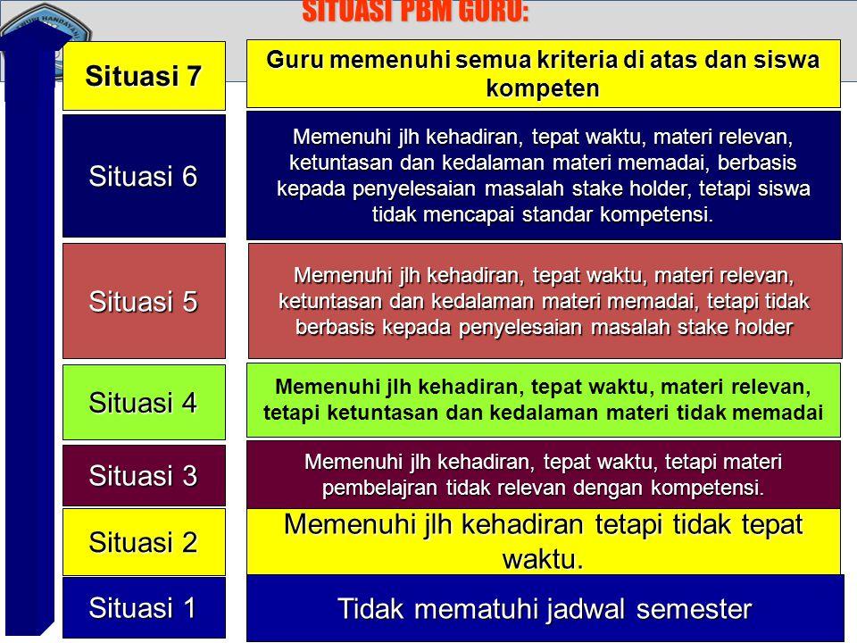 SITUASI PBM GURU: Situasi 1 Tidak mematuhi jadwal semester Situasi 2 Memenuhi jlh kehadiran tetapi tidak tepat waktu. Situasi 3 Memenuhi jlh kehadiran