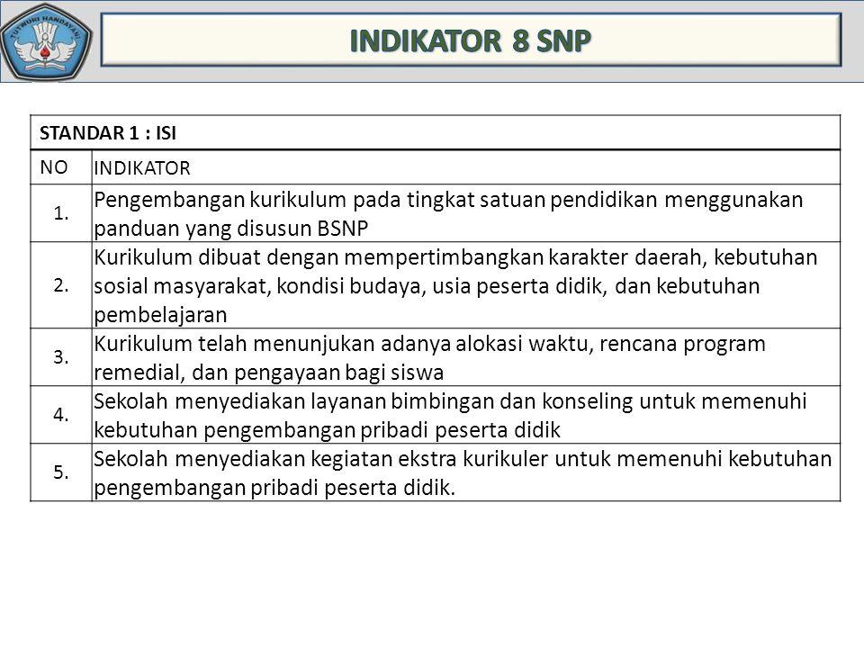 STANDAR 1 : ISI NO INDIKATOR 1.