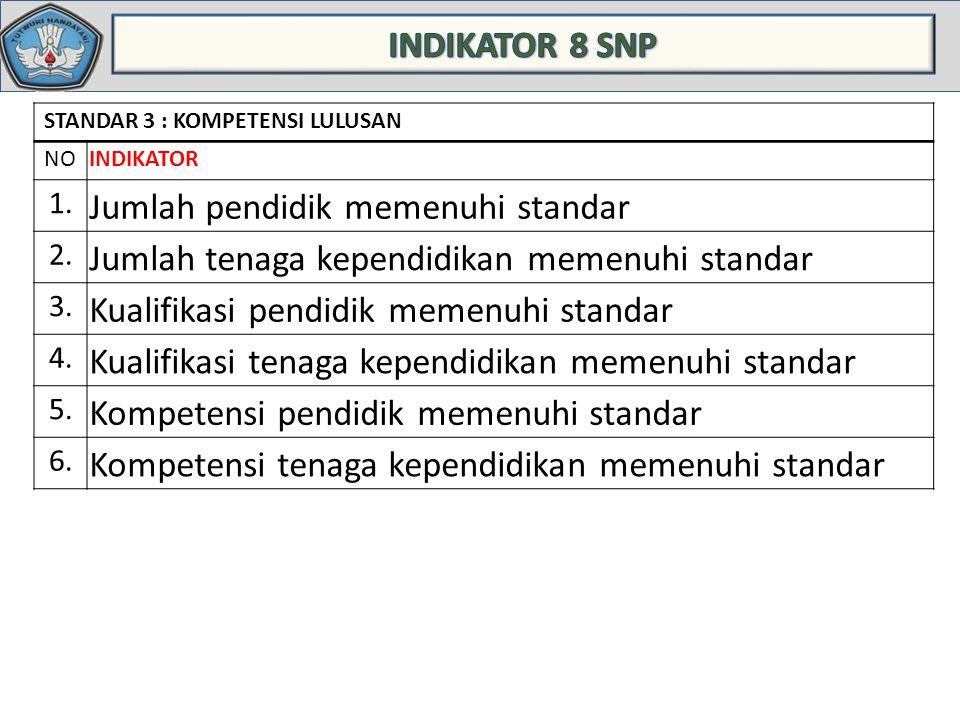 STANDAR 3 : KOMPETENSI LULUSAN NOINDIKATOR 1. Jumlah pendidik memenuhi standar 2. Jumlah tenaga kependidikan memenuhi standar 3. Kualifikasi pendidik