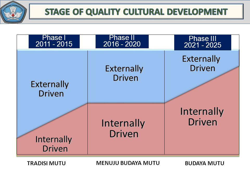 Standar Deviasi InternallyDriven Phase I 2011 - 2015 Phase II 2016 - 2020 Phase III 2021 - 2025 ExternallyDriven InternallyDriven InternallyDriven Ext