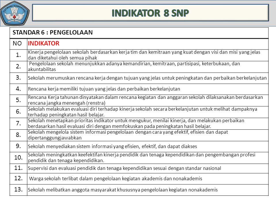 STANDAR 6 : PENGELOLAAN NOINDIKATOR 1.