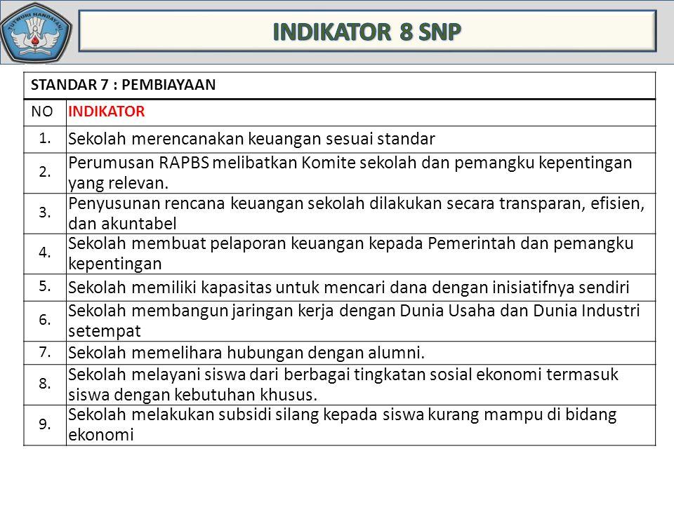 STANDAR 7 : PEMBIAYAAN NOINDIKATOR 1.Sekolah merencanakan keuangan sesuai standar 2.
