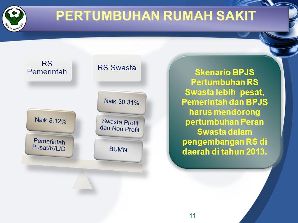 RS Pemerintah RS Swasta BUMN Swasta Profit dan Non Profit Naik 30,31% Pemerintah Pusat/K/L/D Naik 8,12% Skenario BPJS Pertumbuhan RS Swasta lebih pesa