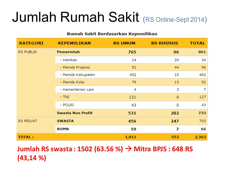 Jumlah Rumah Sakit ( RS Online-Sept 2014 ) Jumlah RS swasta : 1502 (63.56 %)  Mitra BPJS : 648 RS (43,14 %)