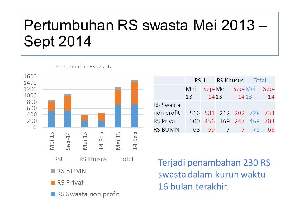 Pertumbuhan RS swasta Mei 2013 – Sept 2014 RSURS KhususTotal Mei 13 Sep- 14 Mei 13 Sep- 14 Mei 13 Sep- 14 RS Swasta non profit516531212202728733 RS Pr