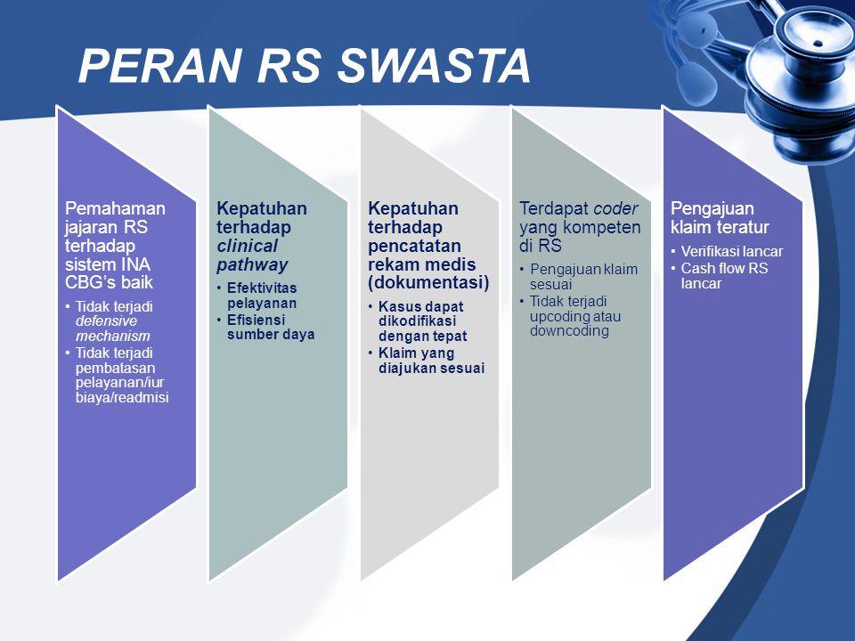 Pemahaman jajaran RS terhadap sistem INA CBG's baik Tidak terjadi defensive mechanism Tidak terjadi pembatasan pelayanan/iur biaya/readmisi Kepatuhan