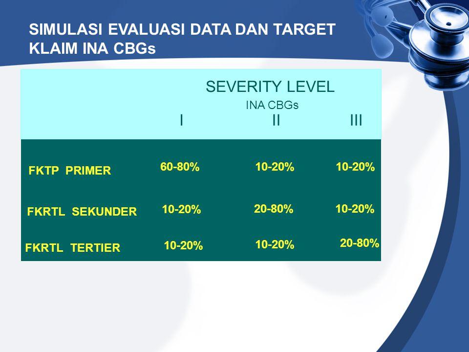 SIMULASI EVALUASI DATA DAN TARGET KLAIM INA CBGs SEVERITY LEVEL IIIIII FKRTL SEKUNDER FKRTL TERTIER FKTP PRIMER INA CBGs 10-20% 20-80%10-20% 20-80% 10