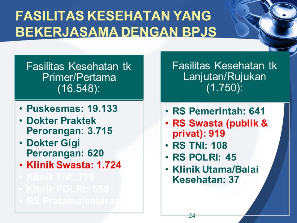FASILITAS KESEHATAN YANG BEKERJASAMA DENGAN BPJS Fasilitas Kesehatan tk Primer/Pertama (16.548): Puskesmas: 19.133 Dokter Praktek Perorangan: 3.715 Do