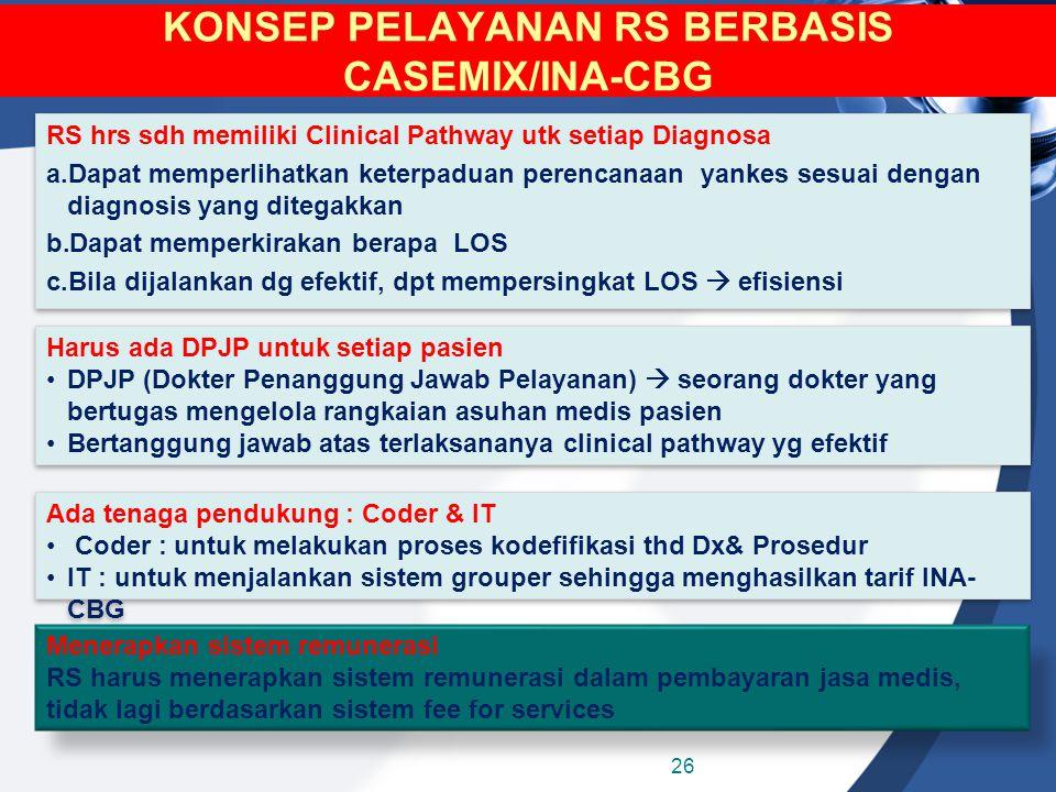 KONSEP PELAYANAN RS BERBASIS CASEMIX/INA-CBG RS hrs sdh memiliki Clinical Pathway utk setiap Diagnosa a.Dapat memperlihatkan keterpaduan perencanaan y