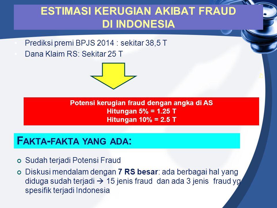 Prediksi premi BPJS 2014 : sekitar 38,5 T Dana Klaim RS: Sekitar 25 T 42 ESTIMASI KERUGIAN AKIBAT FRAUD DI INDONESIA Potensi kerugian fraud dengan ang