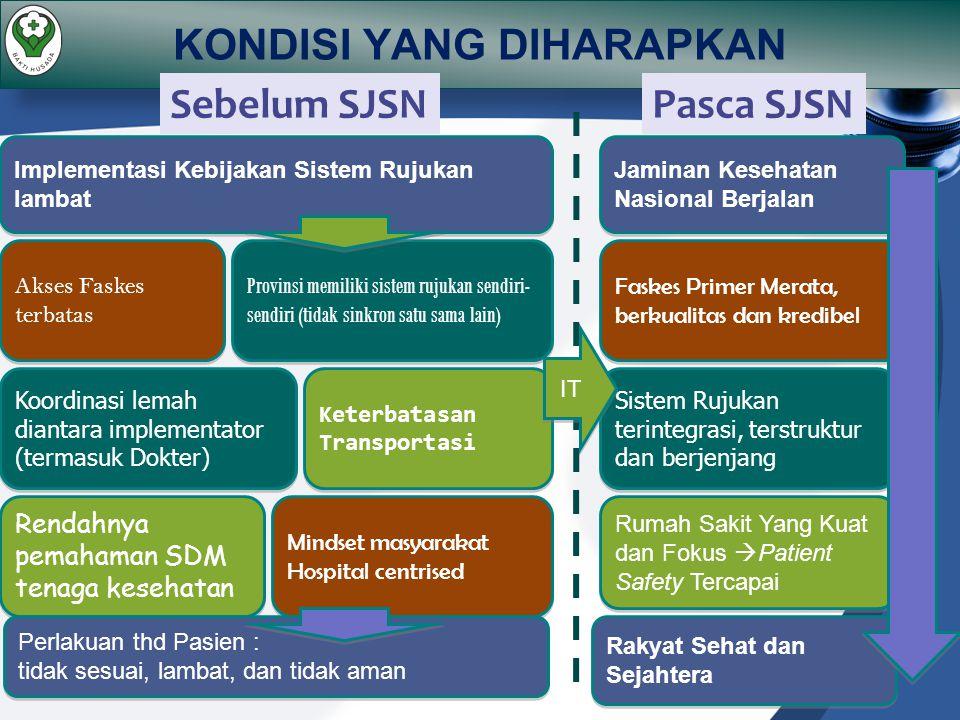 KONDISI YANG DIHARAPKAN Provinsi memiliki sistem rujukan sendiri- sendiri (tidak sinkron satu sama lain) Koordinasi lemah diantara implementator (term