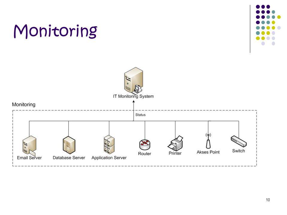 10 Monitoring