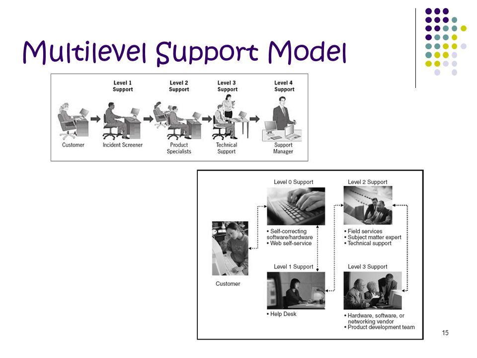 15 Multilevel Support Model