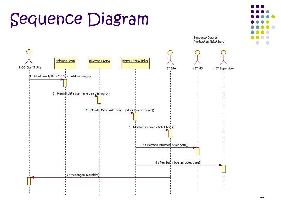 22 Sequence Diagram