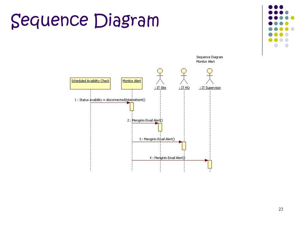 23 Sequence Diagram