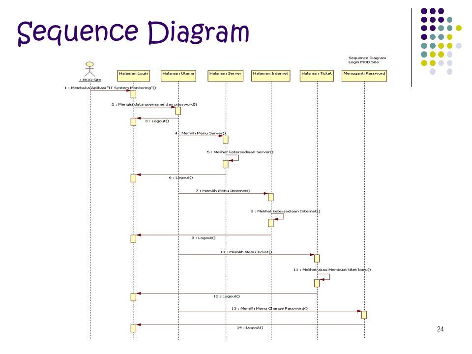 24 Sequence Diagram