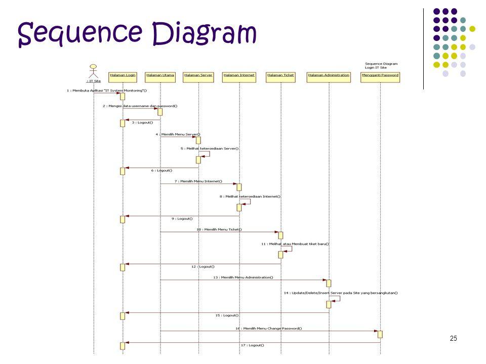 25 Sequence Diagram