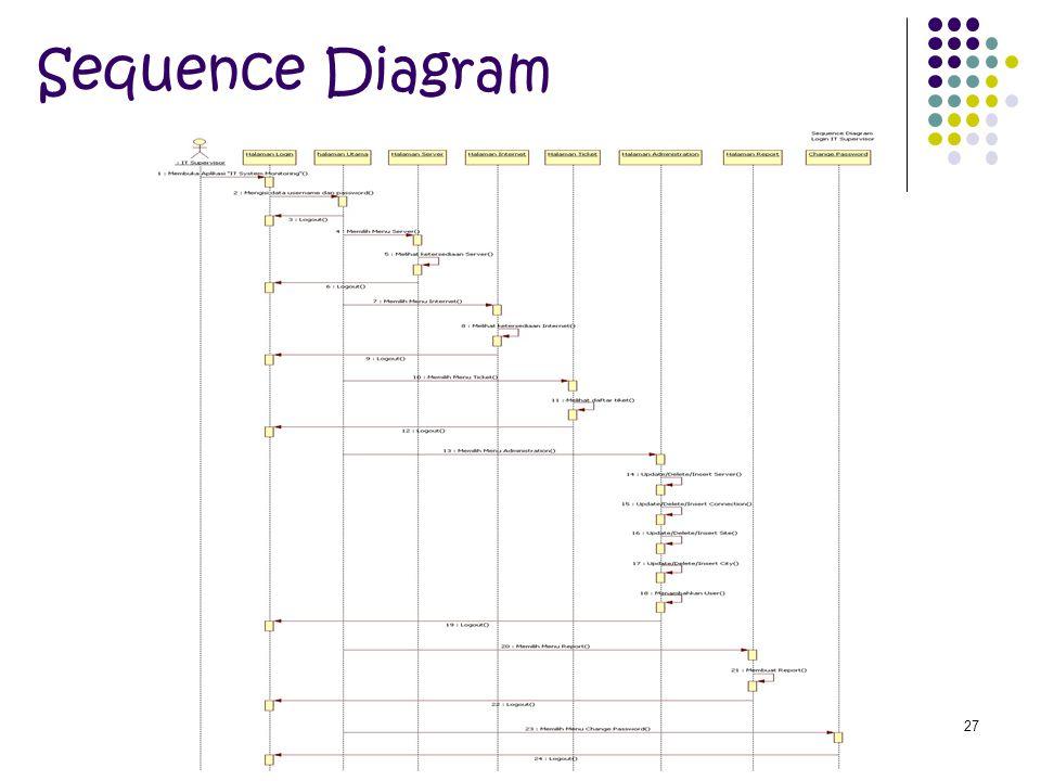 27 Sequence Diagram