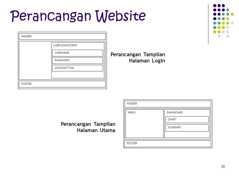 28 Perancangan Website Perancangan Tampilan Halaman Login HEADER USER LOGIN FORM USERNAME PASSWORD LOGIN BUTTON FOOTER HEADER DASHBOARD CHART SUMMARY