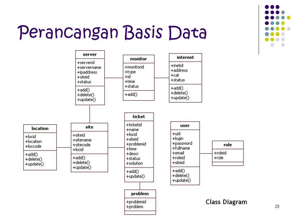29 Perancangan Basis Data Class Diagram