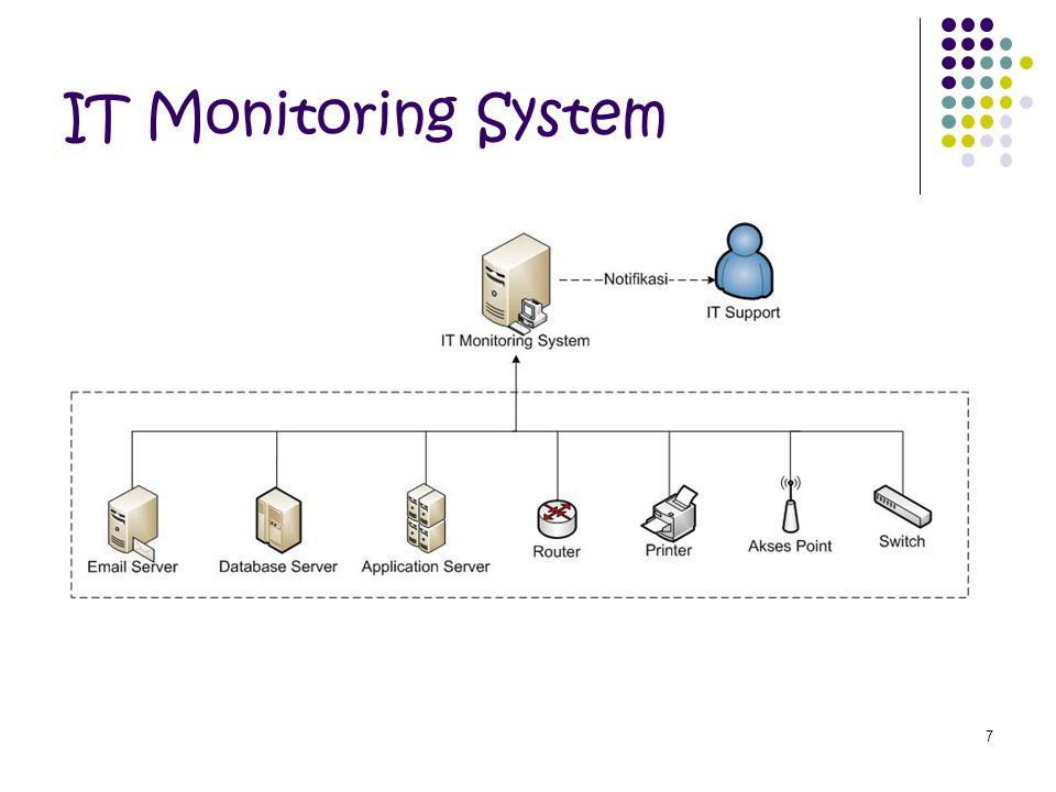 18 Sistem yang Berjalan Setiap cabang memusatkan semua data ke datacenter dengan menggunakan jaringan WAN.