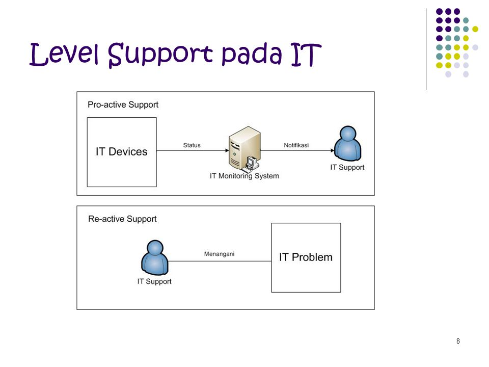 8 Level Support pada IT