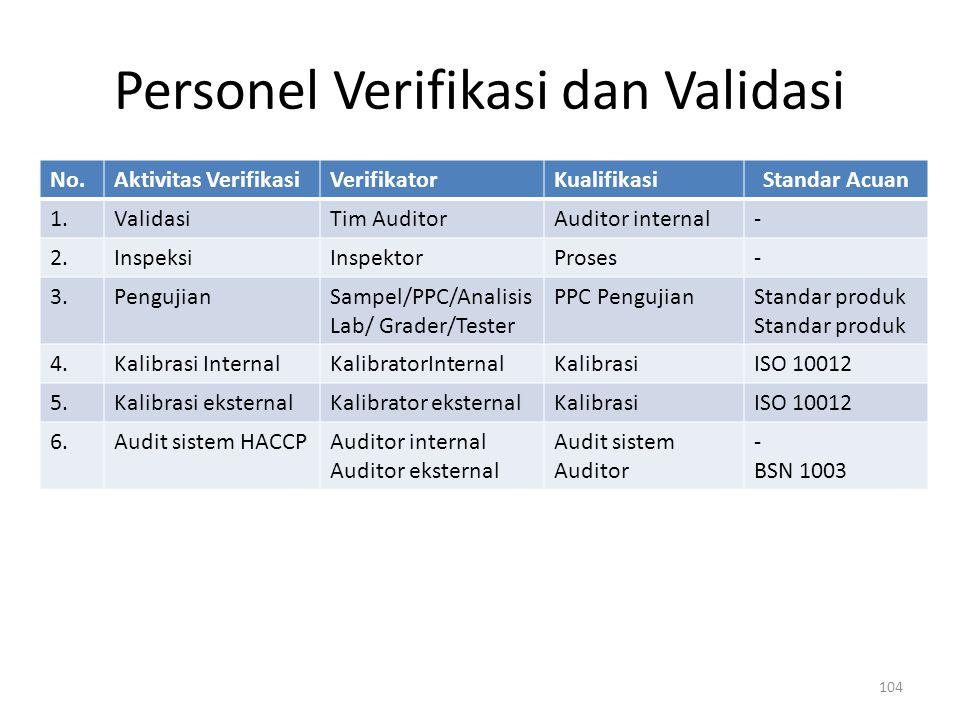 Personel Verifikasi dan Validasi 104 No.Aktivitas VerifikasiVerifikatorKualifikasiStandar Acuan 1.ValidasiTim AuditorAuditor internal- 2.InspeksiInspe