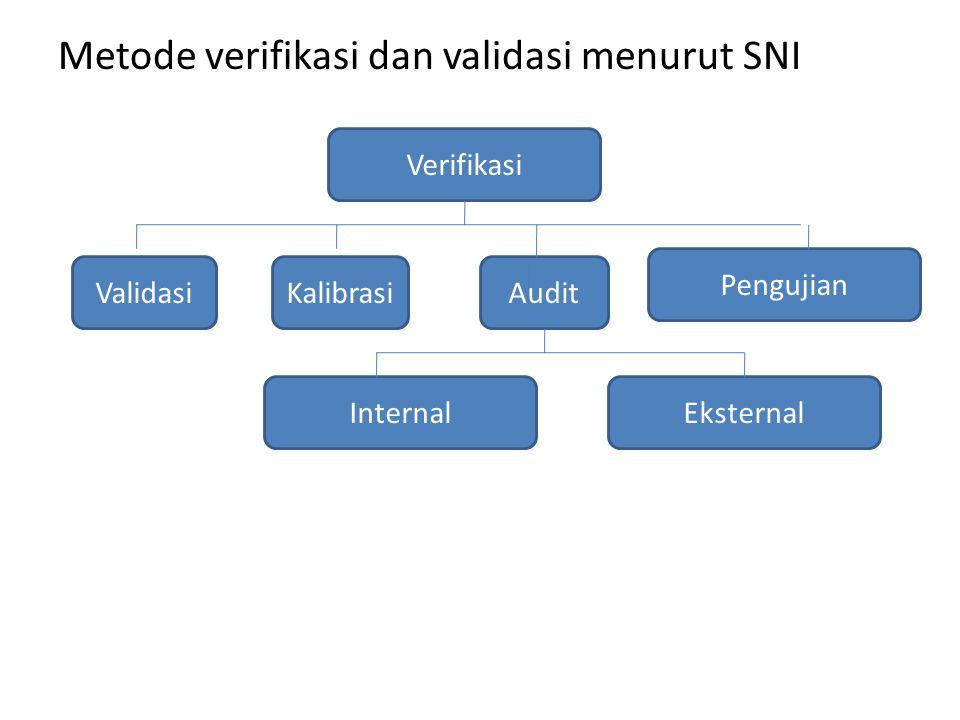 Metode verifikasi dan validasi menurut SNI Verifikasi KalibrasiValidasiAudit Internal Pengujian Eksternal
