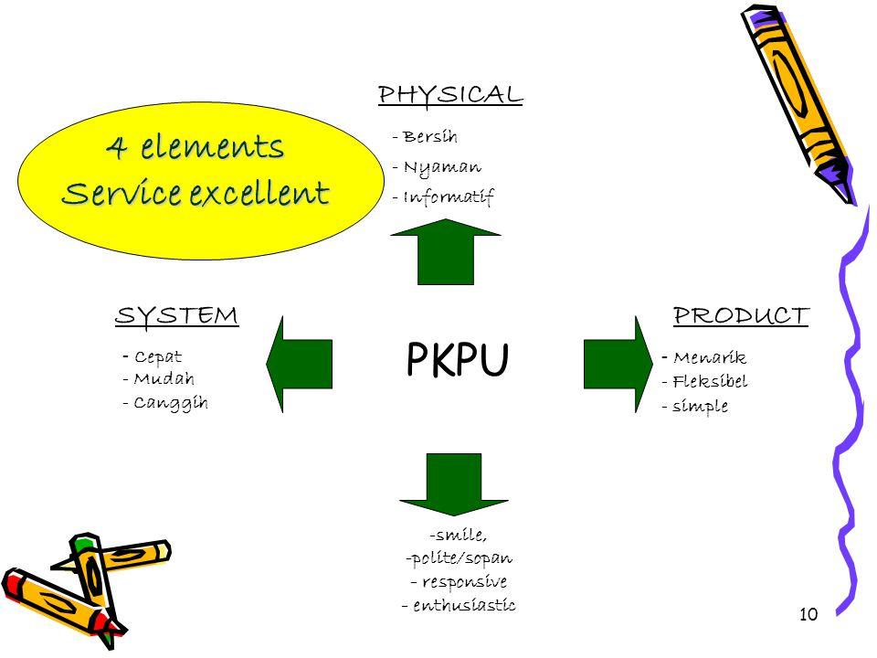"9 Kenapa harus "" SERVICE "" ? SERVICE makes profit – Nasabah dengan senang hati membayar lebih untuk pelayanan yang diberikan – Dapat menambahkan nilai"