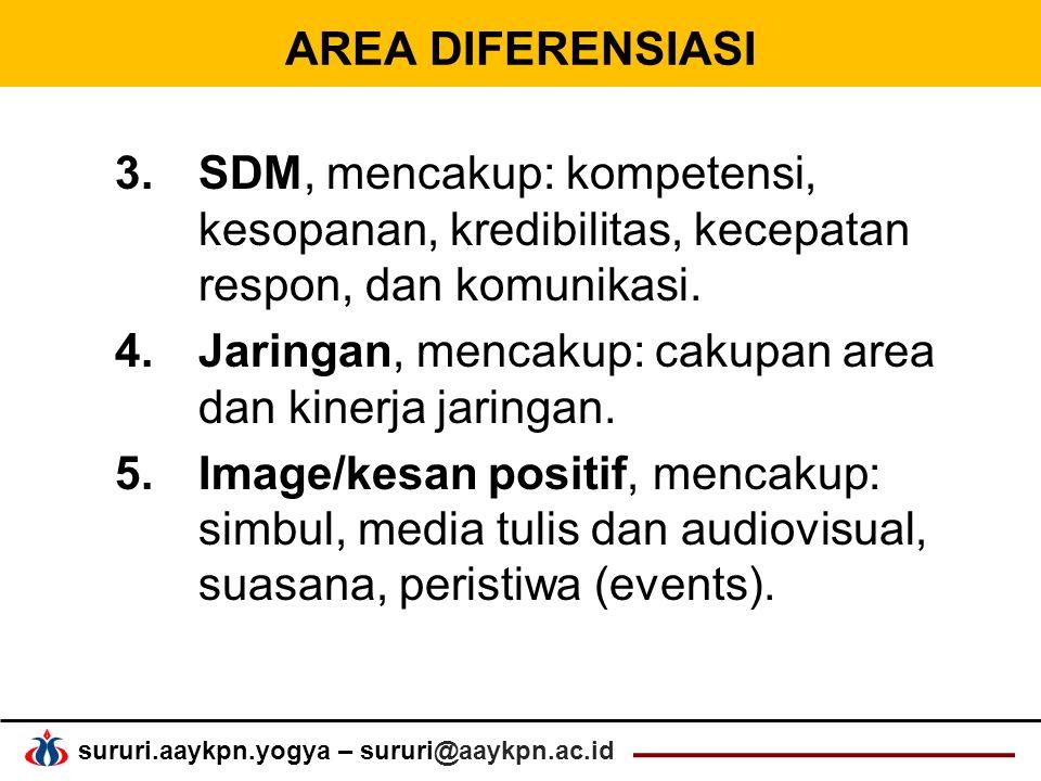 sururi.aaykpn.yogya – sururi@aaykpn.ac.id AREA DIFERENSIASI 3.SDM, mencakup: kompetensi, kesopanan, kredibilitas, kecepatan respon, dan komunikasi.