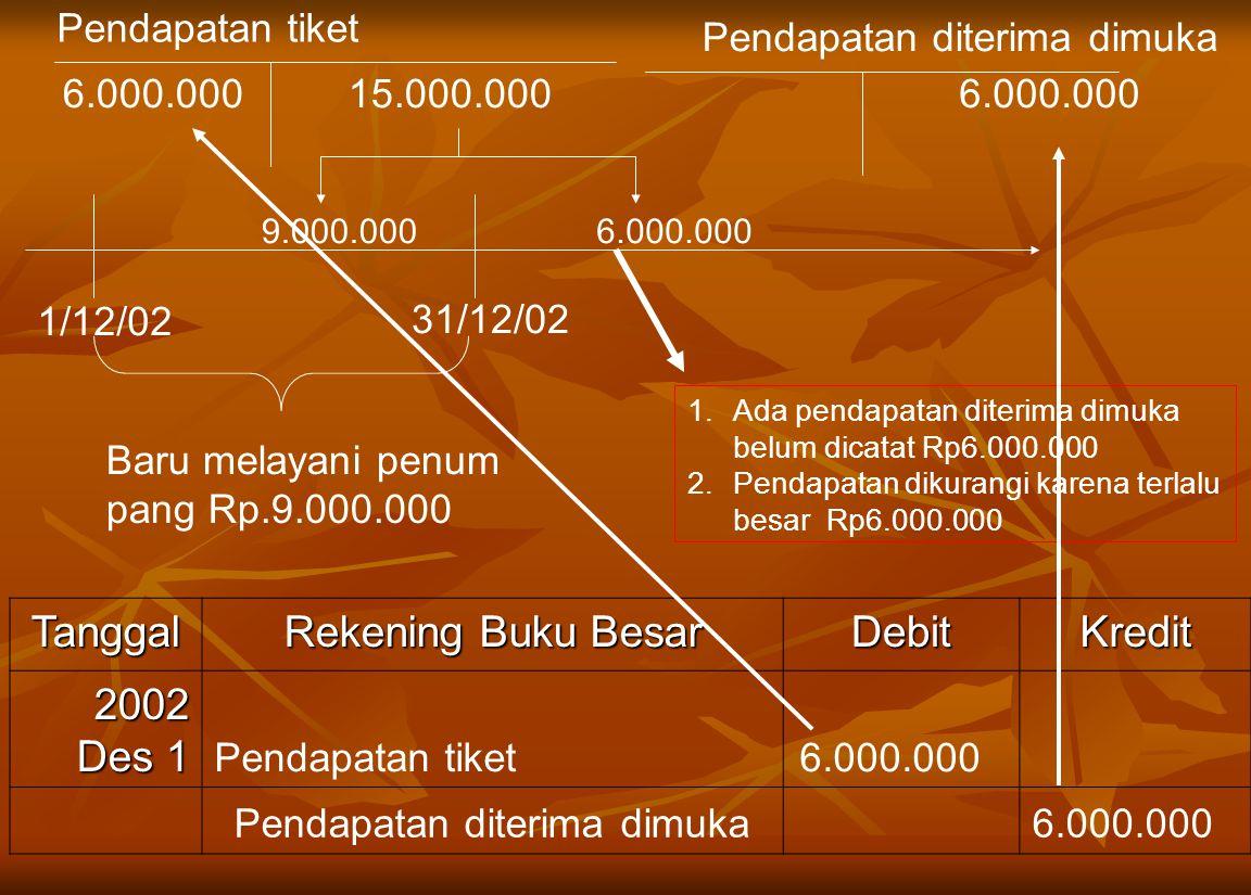 1/12/02 Tanggal Rekening Buku Besar DebitKredit 2002 Des 1 Pendapatan tiket 6.000.000 Pendapatan diterima dimuka 6.000.000 31/12/02 Baru melayani penum pang Rp.9.000.000 1.Ada pendapatan diterima dimuka belum dicatat Rp6.000.000 2.Pendapatan dikurangi karena terlalu besar Rp6.000.000 Pendapatan tiket 15.000.000 Pendapatan diterima dimuka 6.000.000 9.000.0006.000.000