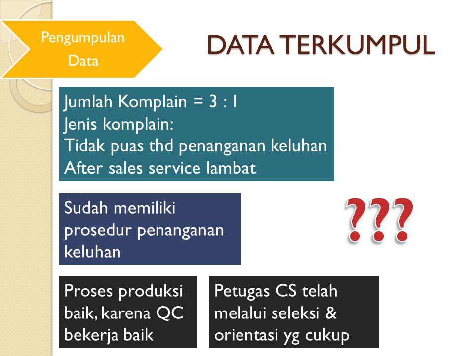 DATA TERKUMPUL Pengumpulan Data Jumlah Komplain = 3 : 1 Jenis komplain: Tidak puas thd penanganan keluhan After sales service lambat Sudah memiliki pr