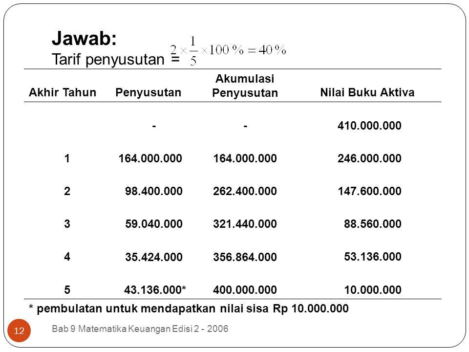 Jawab: Tarif penyusutan = Bab 9 Matematika Keuangan Edisi 2 - 2006 12 Akhir TahunPenyusutan Akumulasi PenyusutanNilai Buku Aktiva - - 410.000.000 1 16