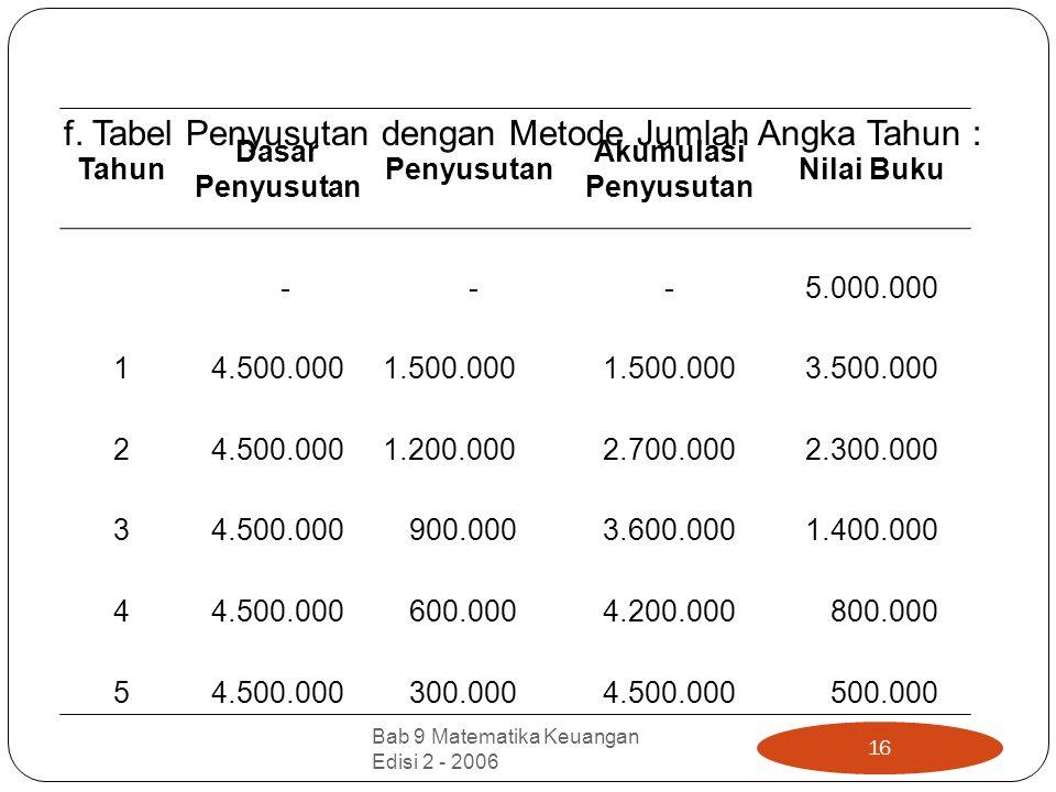 f. Tabel Penyusutan dengan Metode Jumlah Angka Tahun : Tahun Dasar Penyusutan Akumulasi Penyusutan Nilai Buku - -- 5.000.000 1 4.500.000 1.500.000 3.5
