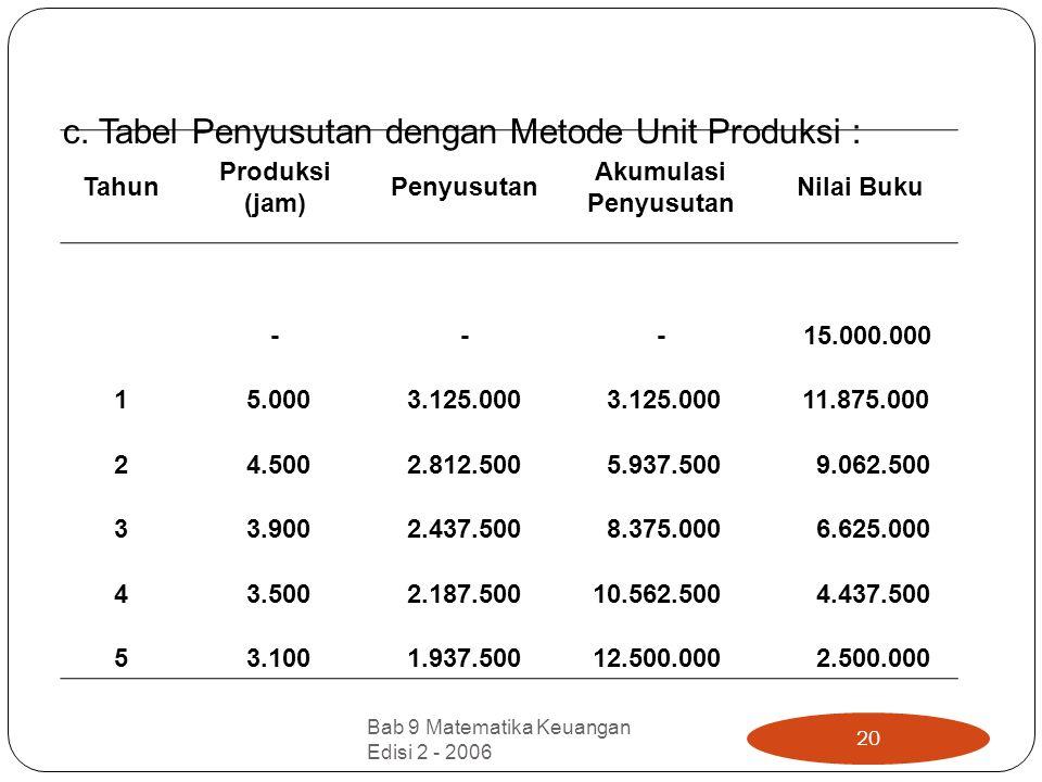 c. Tabel Penyusutan dengan Metode Unit Produksi : Tahun Produksi (jam) Penyusutan Akumulasi Penyusutan Nilai Buku --- 15.000.000 1 5.000 3.125.000 11.