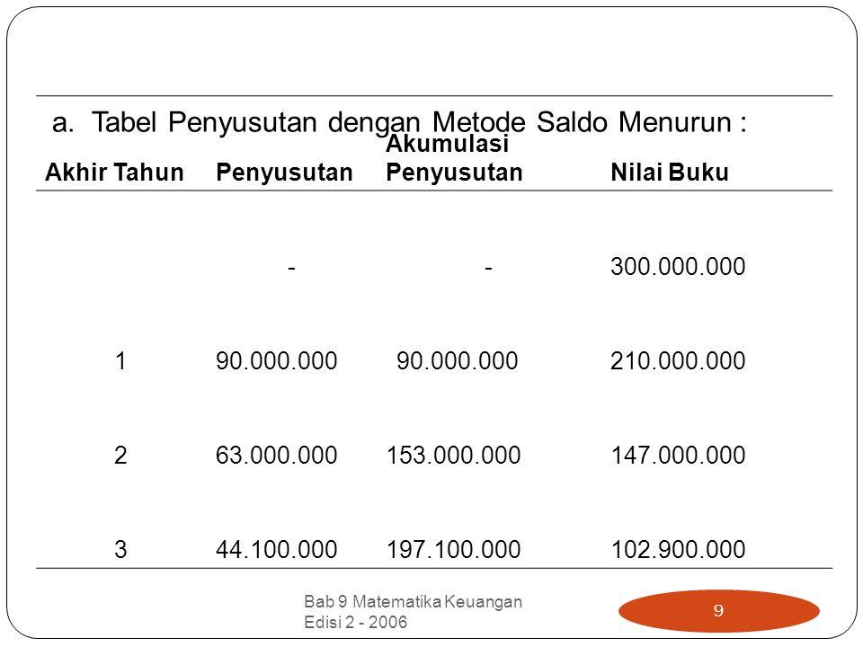 a. Tabel Penyusutan dengan Metode Saldo Menurun : Akhir TahunPenyusutan Akumulasi PenyusutanNilai Buku - - 300.000.000 190.000.000 210.000.000 263.000