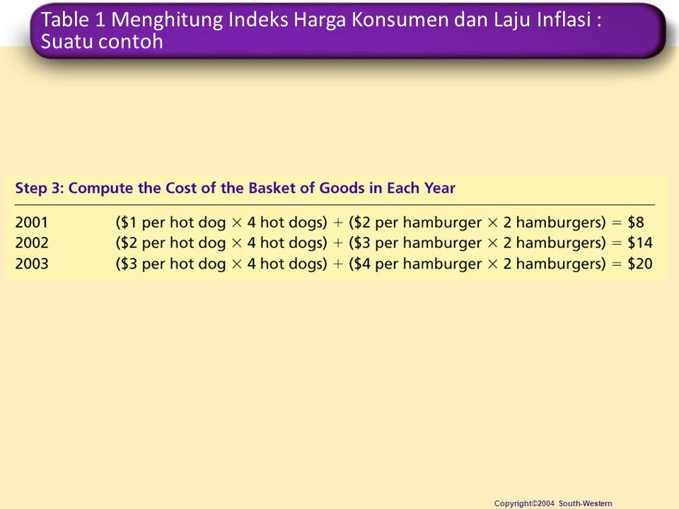 Table 1 Menghitung Indeks Harga Konsumen dan Laju Inflasi : Suatu contoh Copyright©2004 South-Western