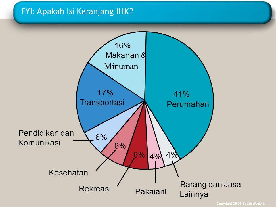 FYI: Apakah Isi Keranjang IHK? 16% Makanan &an Minuman 17% Transportasi Kesehatan 6% Rekreasi 6% Pakaianl 4% Barang dan Jasa Lainnya 4% 41% Perumahan