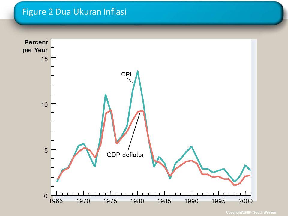 Figure 2 Dua Ukuran Inflasi 1965 Percent per Year 15 CPI GDP deflator 10 5 0 1970197519801985199020001995 Copyright©2004 South-Western