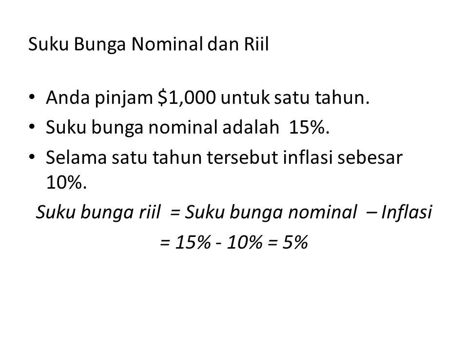 Suku Bunga Nominal dan Riil Anda pinjam $1,000 untuk satu tahun. Suku bunga nominal adalah 15%. Selama satu tahun tersebut inflasi sebesar 10%. Suku b