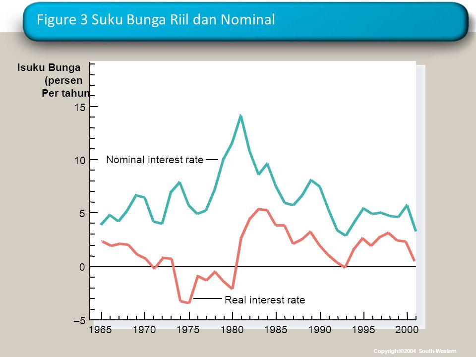 Figure 3 Suku Bunga Riil dan Nominal 1965 Isuku Bunga (persen Per tahun 15 Real interest rate 10 5 0 –5 1970197519801985199019952000 Nominal interest