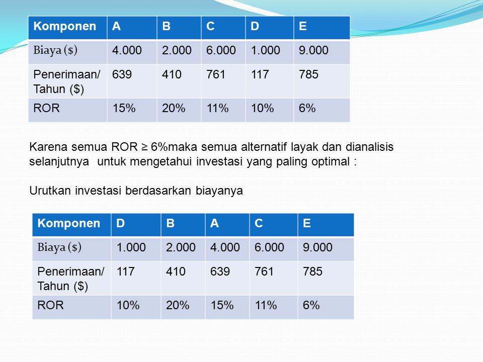 KomponenABCDE Biaya ($) 4.0002.0006.0001.0009.000 Penerimaan/ Tahun ($) 639410761117785 ROR15%20%11%10%6% Karena semua ROR ≥ 6%maka semua alternatif l
