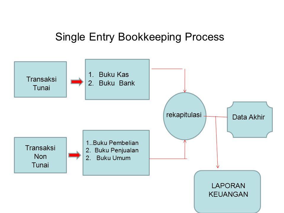 Single Entry Bookkeeping Process Transaksi Tunai Transaksi Non Tunai 1.Buku Kas 2.Buku Bank 1..Buku Pembelian 2. Buku Penjualan 2.Buku Umum rekapitula