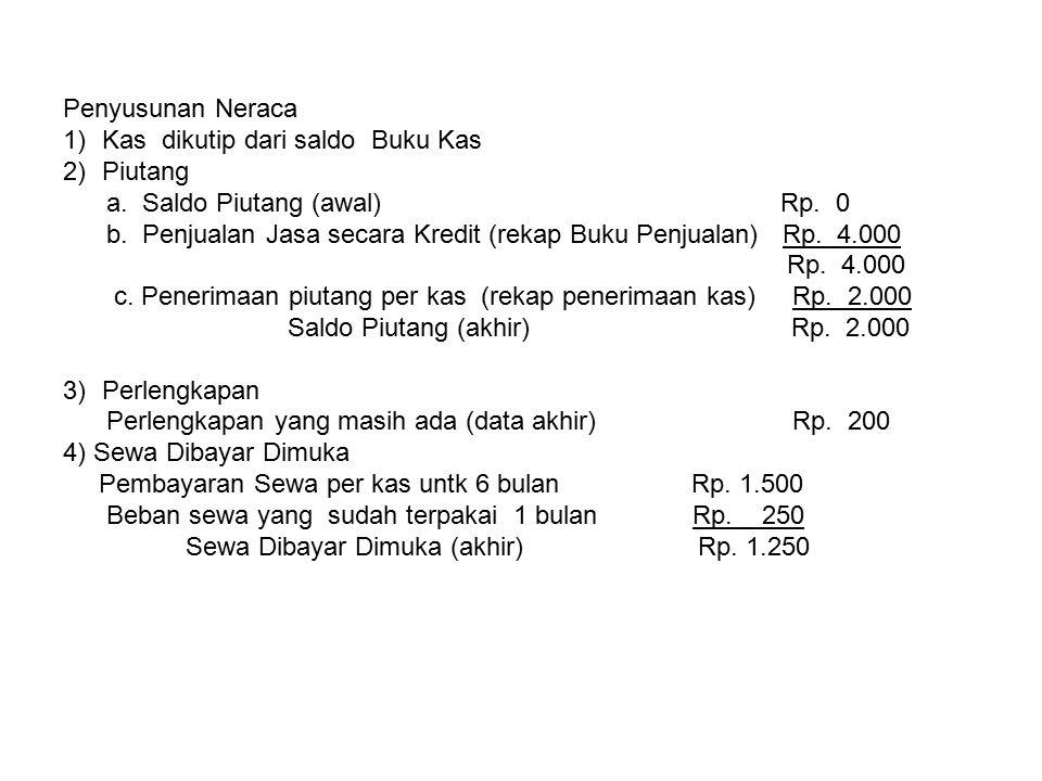 Penyusunan Neraca 1)Kas dikutip dari saldo Buku Kas 2)Piutang a. Saldo Piutang (awal) Rp. 0 b. Penjualan Jasa secara Kredit (rekap Buku Penjualan) Rp.