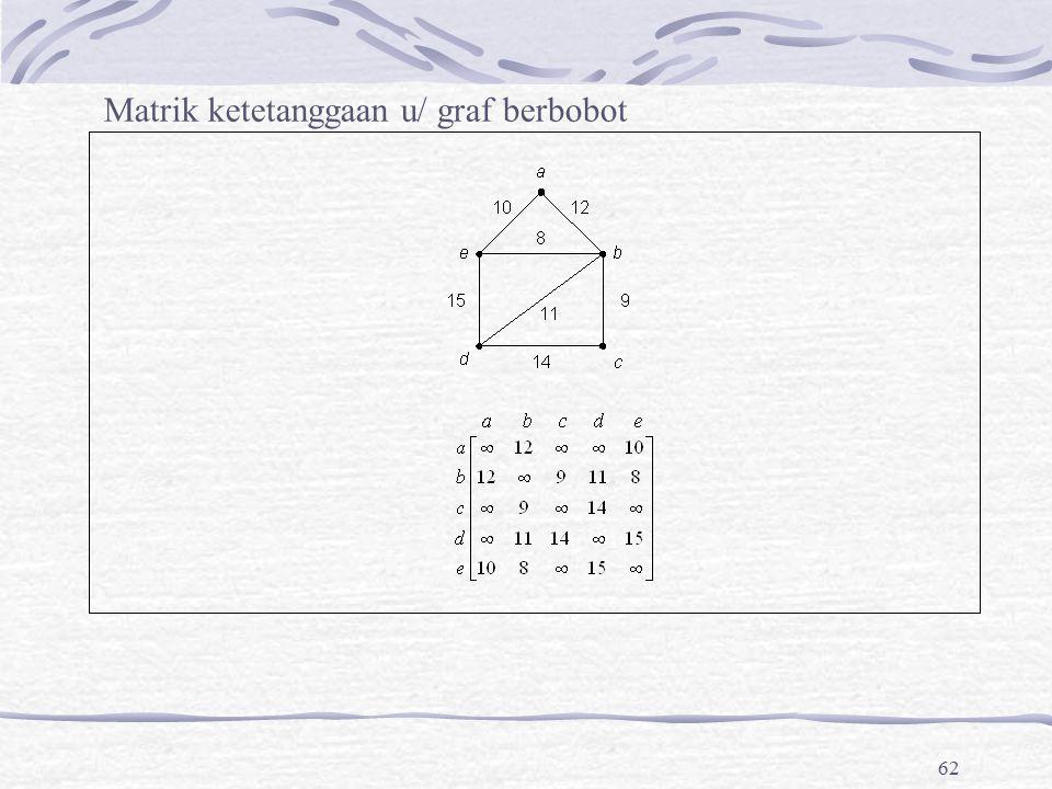 62 Matrik ketetanggaan u/ graf berbobot