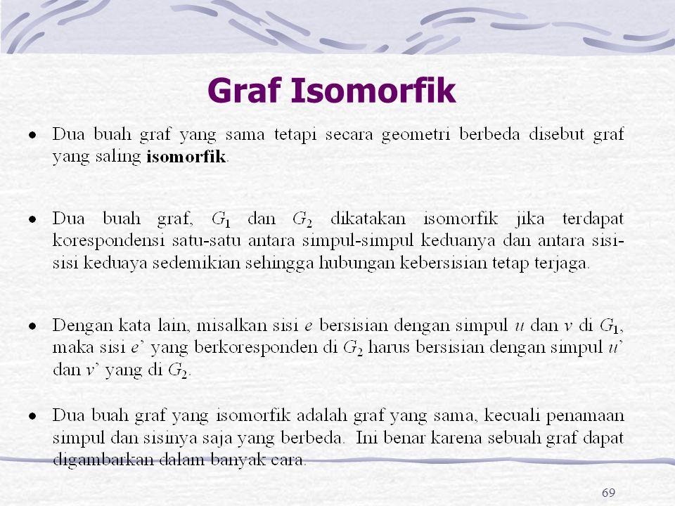 69 Graf Isomorfik