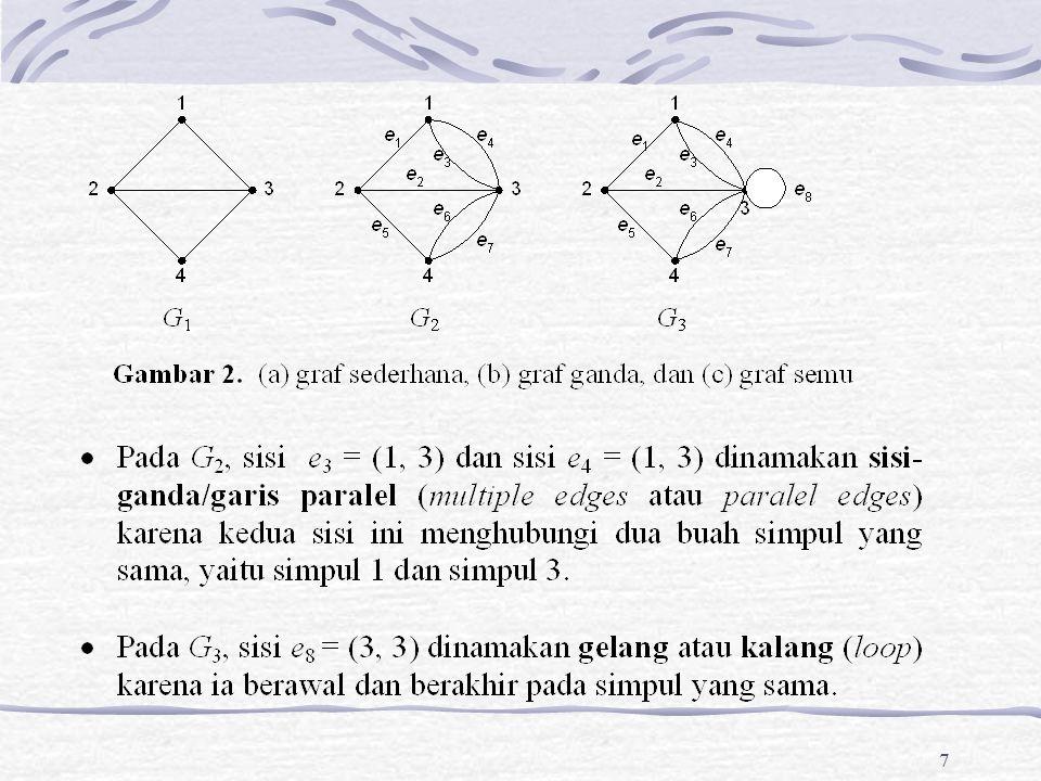 88 Jawaban: Diketahui n = jumlah simpul = 24, maka jumlah derajat seluruh simpul = 24  4 = 96.